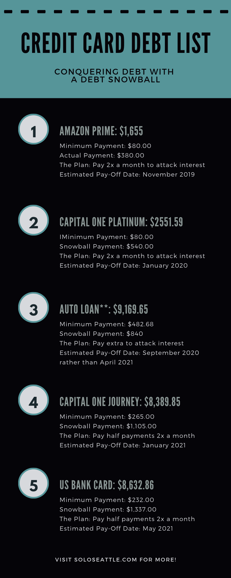 infographic listing my debt in snowball order